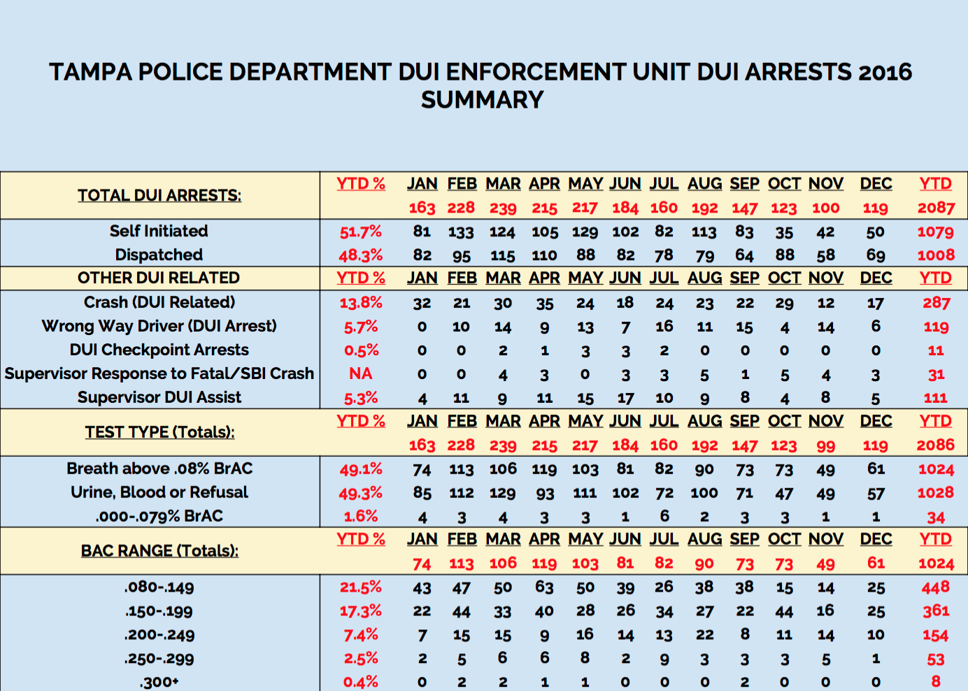 2016 Tampa Police DUI Arrests Summary